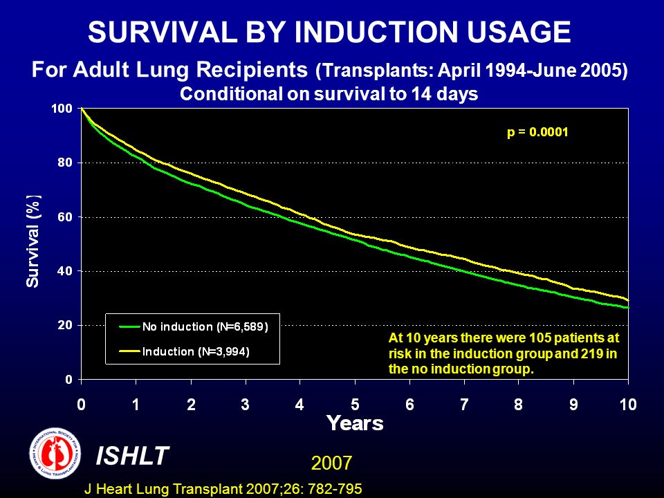 SURVIVAL BY INDUCTION USAGE For Adult Lung Recipients (Transplants: April 1994-June 2005) Conditional on survival to 14 days ISHLT 2007 At 10 years there were 105 patients at risk in the induction group and 219 in the no induction group.