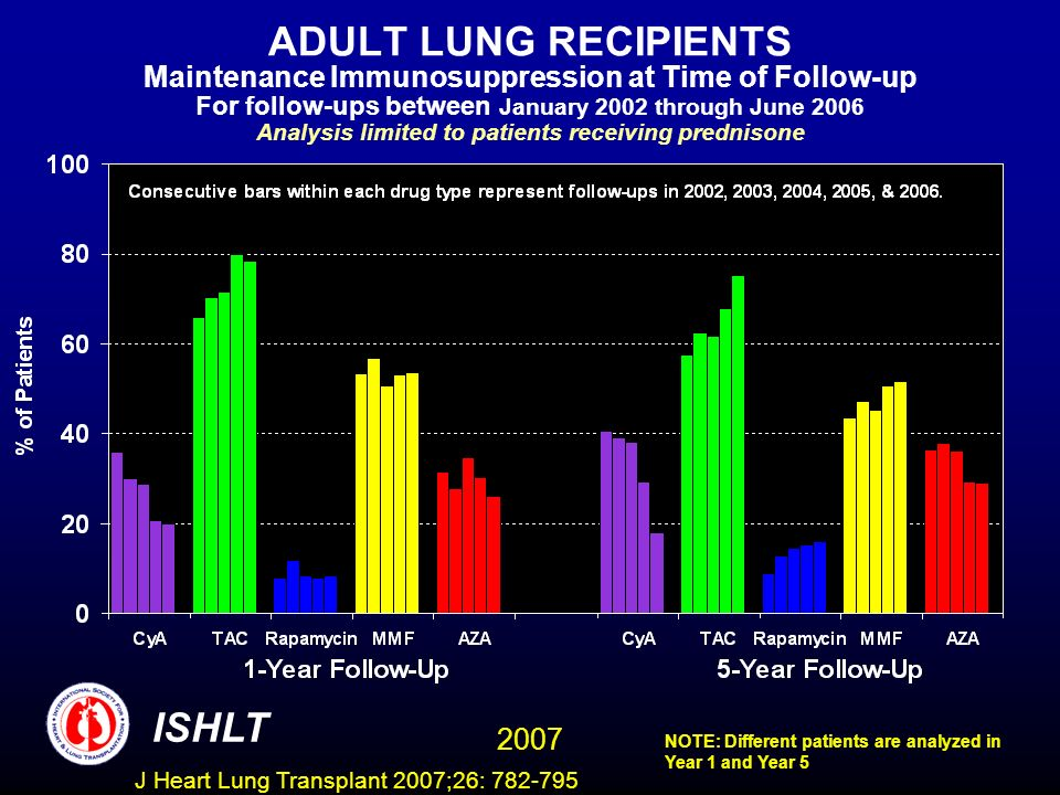 ADULT LUNG RECIPIENTS Maintenance Immunosuppression at Time of Follow-up For follow-ups between January 2002 through June 2006 Analysis limited to patients receiving prednisone NOTE: Different patients are analyzed in Year 1 and Year 5 ISHLT 2007 J Heart Lung Transplant 2007;26: 782-795