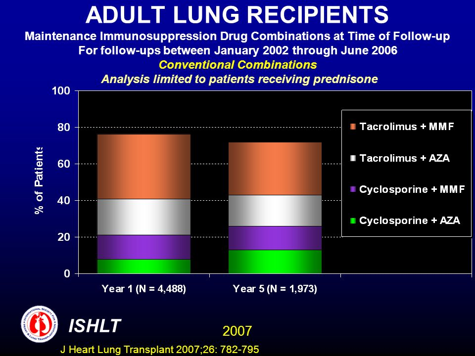 ADULT LUNG RECIPIENTS Maintenance Immunosuppression Drug Combinations at Time of Follow-up For follow-ups between January 2002 through June 2006 Conventional Combinations Analysis limited to patients receiving prednisone ISHLT 2007 J Heart Lung Transplant 2007;26: