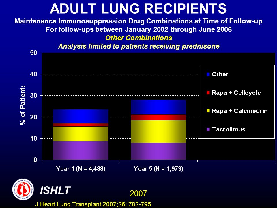 ADULT LUNG RECIPIENTS Maintenance Immunosuppression Drug Combinations at Time of Follow-up For follow-ups between January 2002 through June 2006 Other Combinations Analysis limited to patients receiving prednisone ISHLT 2007 J Heart Lung Transplant 2007;26: