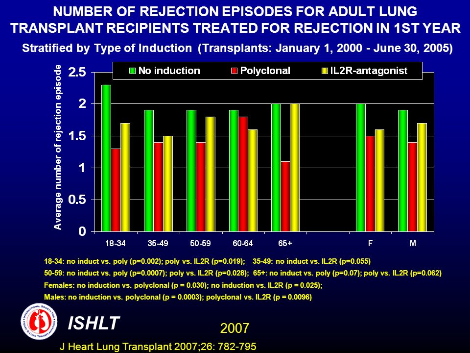 NUMBER OF REJECTION EPISODES FOR ADULT LUNG TRANSPLANT RECIPIENTS TREATED FOR REJECTION IN 1ST YEAR Stratified by Type of Induction (Transplants: January 1, 2000 - June 30, 2005) 18-34: no induct vs.