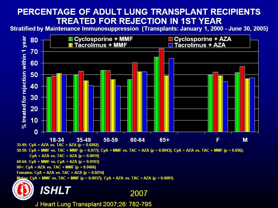 PERCENTAGE OF ADULT LUNG TRANSPLANT RECIPIENTS TREATED FOR REJECTION IN 1ST YEAR Stratified by Maintenance Immunosuppression (Transplants: January 1, 2000 - June 30, 2005) 35-49: CyA + AZA vs.