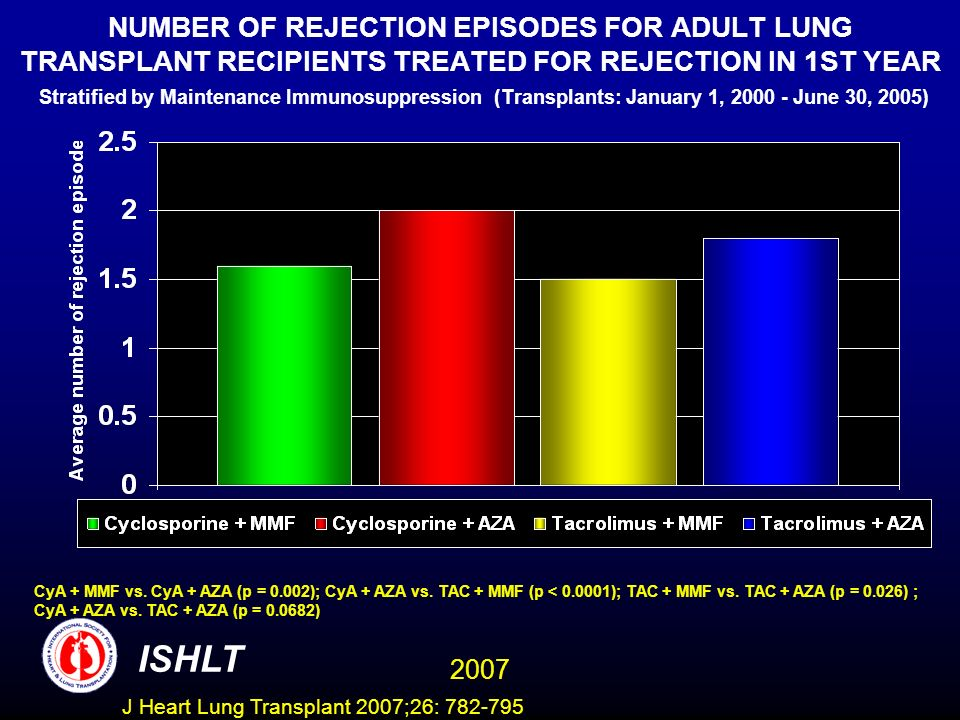 NUMBER OF REJECTION EPISODES FOR ADULT LUNG TRANSPLANT RECIPIENTS TREATED FOR REJECTION IN 1ST YEAR Stratified by Maintenance Immunosuppression (Transplants: January 1, 2000 - June 30, 2005) CyA + MMF vs.