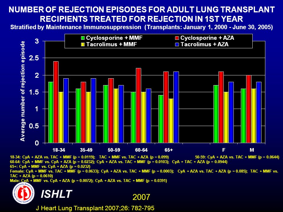 NUMBER OF REJECTION EPISODES FOR ADULT LUNG TRANSPLANT RECIPIENTS TREATED FOR REJECTION IN 1ST YEAR Stratified by Maintenance Immunosuppression (Transplants: January 1, 2000 - June 30, 2005) 18-34: CyA + AZA vs.