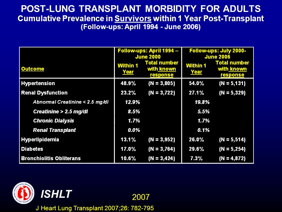 POST-LUNG TRANSPLANT MORBIDITY FOR ADULTS Cumulative Prevalence in Survivors within 1 Year Post-Transplant (Follow-ups: April 1994 - June 2006) ISHLT 2007 J Heart Lung Transplant 2007;26: 782-795