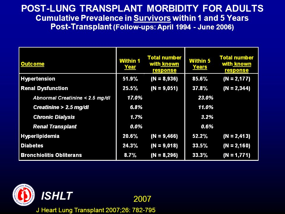 POST-LUNG TRANSPLANT MORBIDITY FOR ADULTS Cumulative Prevalence in Survivors within 1 and 5 Years Post-Transplant (Follow-ups: April 1994 - June 2006) ISHLT 2007 J Heart Lung Transplant 2007;26: 782-795