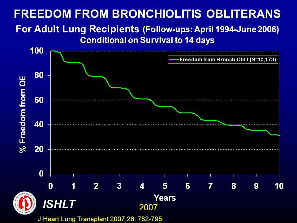 FREEDOM FROM BRONCHIOLITIS OBLITERANS For Adult Lung Recipients (Follow-ups: April 1994-June 2006) Conditional on Survival to 14 days ISHLT 2007 J Heart Lung Transplant 2007;26: