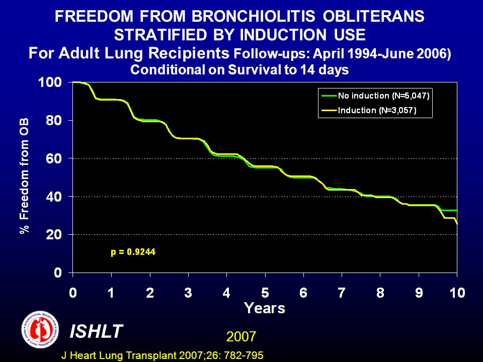 FREEDOM FROM BRONCHIOLITIS OBLITERANS STRATIFIED BY INDUCTION USE For Adult Lung Recipients Follow-ups: April 1994-June 2006) Conditional on Survival to 14 days ISHLT 2007 J Heart Lung Transplant 2007;26: