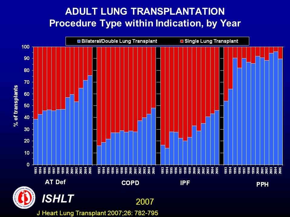 ADULT LUNG TRANSPLANTATION Procedure Type within Indication, by Year 2007 ISHLT J Heart Lung Transplant 2007;26: