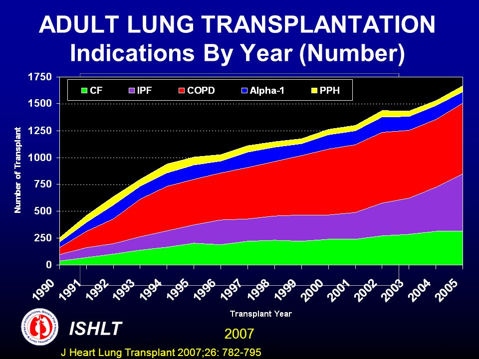 ADULT LUNG TRANSPLANTATION Indications By Year (Number) ISHLT 2007 J Heart Lung Transplant 2007;26: