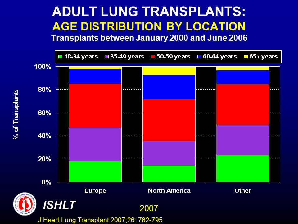 ADULT LUNG TRANSPLANTS: AGE DISTRIBUTION BY LOCATION Transplants between January 2000 and June 2006 ISHLT 2007 J Heart Lung Transplant 2007;26: 782-795