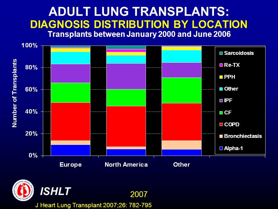 ADULT LUNG TRANSPLANTS: DIAGNOSIS DISTRIBUTION BY LOCATION Transplants between January 2000 and June 2006 ISHLT 2007 J Heart Lung Transplant 2007;26: