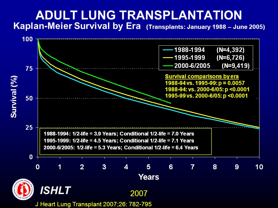 ADULT LUNG TRANSPLANTATION Kaplan-Meier Survival by Era (Transplants: January 1988 – June 2005) Survival comparisons by era vs.