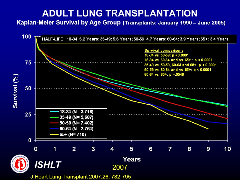 ADULT LUNG TRANSPLANTATION Kaplan-Meier Survival by Age Group (Transplants: January 1990 – June 2005) ISHLT 2007 J Heart Lung Transplant 2007;26: 782-795