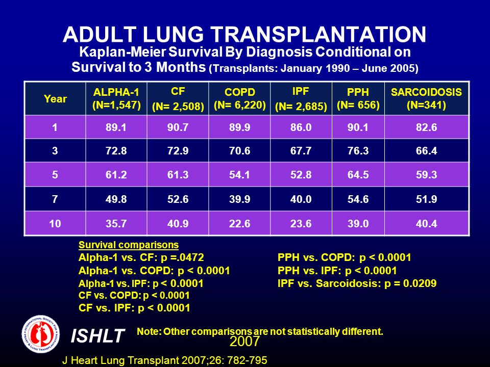 ADULT LUNG TRANSPLANTATION Kaplan-Meier Survival By Diagnosis Conditional on Survival to 3 Months (Transplants: January 1990 – June 2005) Year ALPHA-1 (N=1,547) CF (N= 2,508) COPD (N= 6,220) IPF (N= 2,685) PPH (N= 656) SARCOIDOSIS (N=341) Survival comparisons Alpha-1 vs.