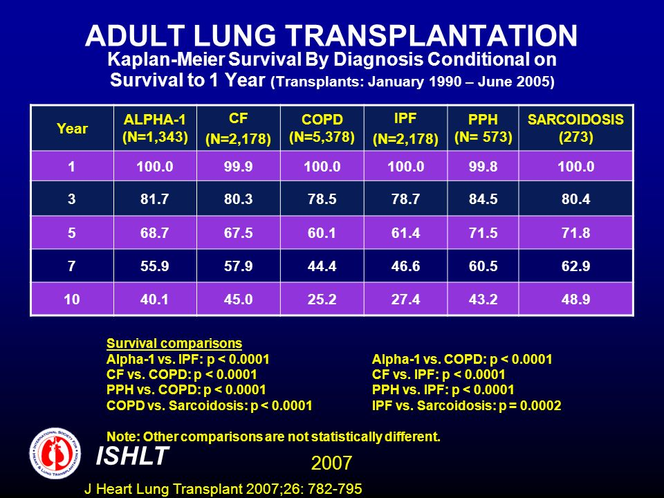 ADULT LUNG TRANSPLANTATION Kaplan-Meier Survival By Diagnosis Conditional on Survival to 1 Year (Transplants: January 1990 – June 2005) Year ALPHA-1 (N=1,343) CF (N=2,178) COPD (N=5,378) IPF (N=2,178) PPH (N= 573) SARCOIDOSIS (273) 1100.099.9100.0 99.8100.0 381.780.378.578.784.580.4 568.767.560.161.471.571.8 755.957.944.446.660.562.9 1040.145.025.227.443.248.9 Survival comparisons Alpha-1 vs.