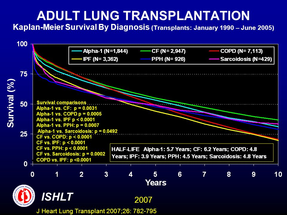 ADULT LUNG TRANSPLANTATION Kaplan-Meier Survival By Diagnosis (Transplants: January 1990 – June 2005) ISHLT 2007 Survival comparisons Alpha-1 vs.