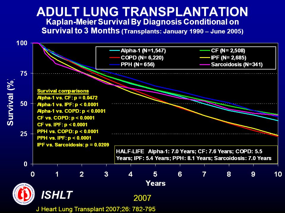 ADULT LUNG TRANSPLANTATION Kaplan-Meier Survival By Diagnosis Conditional on Survival to 3 Months (Transplants: January 1990 – June 2005) ISHLT 2007 J Heart Lung Transplant 2007;26: 782-795