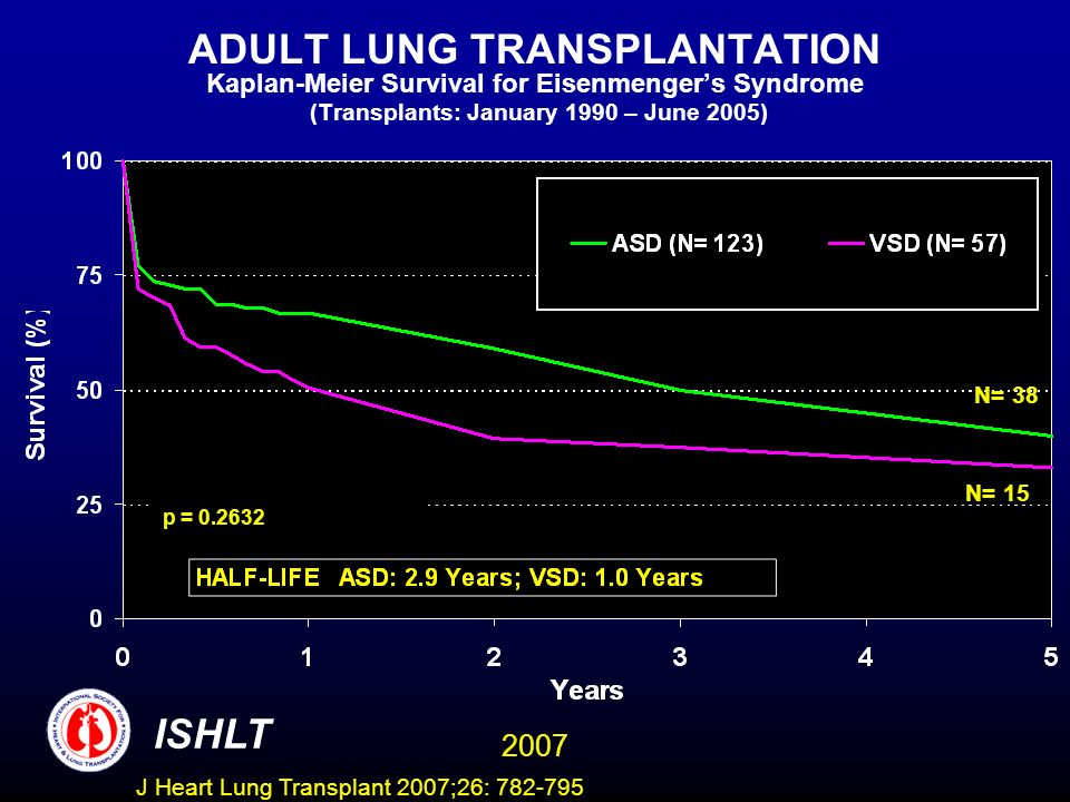 ADULT LUNG TRANSPLANTATION Kaplan-Meier Survival for Eisenmengers Syndrome (Transplants: January 1990 – June 2005) ISHLT 2007 p = N= 38 N= 15 J Heart Lung Transplant 2007;26:
