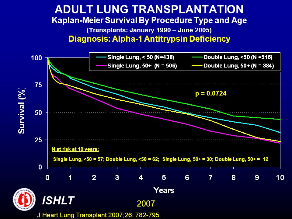 ADULT LUNG TRANSPLANTATION Kaplan-Meier Survival By Procedure Type and Age (Transplants: January 1990 – June 2005) Diagnosis: Alpha-1 Antitrypsin Deficiency ISHLT 2007 N at risk at 10 years: Single Lung, <50 = 57; Double Lung, <50 = 62; Single Lung, 50+ = 30; Double Lung, 50+ = 12 p = 0.0724 J Heart Lung Transplant 2007;26: 782-795