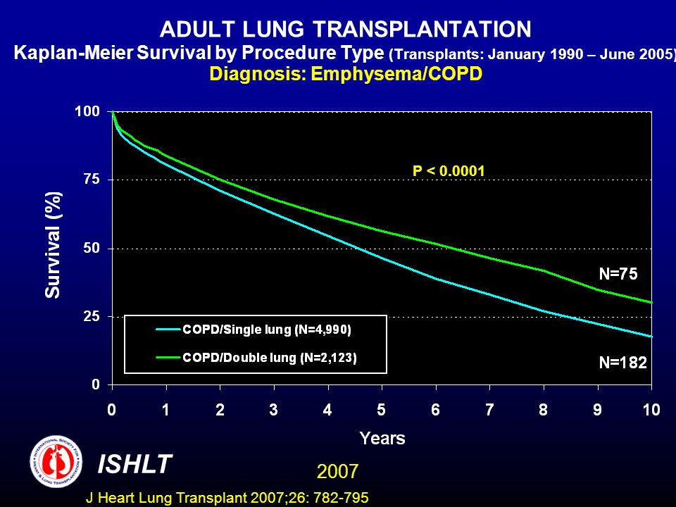 ADULT LUNG TRANSPLANTATION Kaplan-Meier Survival by Procedure Type (Transplants: January 1990 – June 2005) Diagnosis: Emphysema/COPD P < 0.0001 ISHLT 2007 J Heart Lung Transplant 2007;26: 782-795