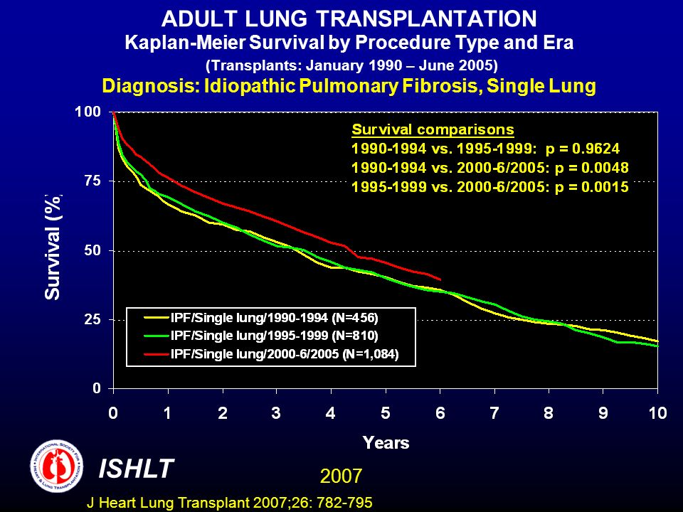 ADULT LUNG TRANSPLANTATION Kaplan-Meier Survival by Procedure Type and Era (Transplants: January 1990 – June 2005) Diagnosis: Idiopathic Pulmonary Fibrosis, Single Lung ISHLT 2007 J Heart Lung Transplant 2007;26: 782-795