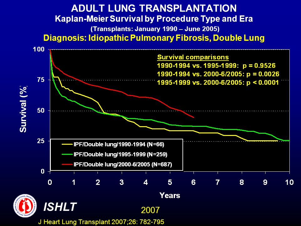 ADULT LUNG TRANSPLANTATION Kaplan-Meier Survival by Procedure Type and Era (Transplants: January 1990 – June 2005) Diagnosis: Idiopathic Pulmonary Fibrosis, Double Lung ISHLT 2007 J Heart Lung Transplant 2007;26: 782-795