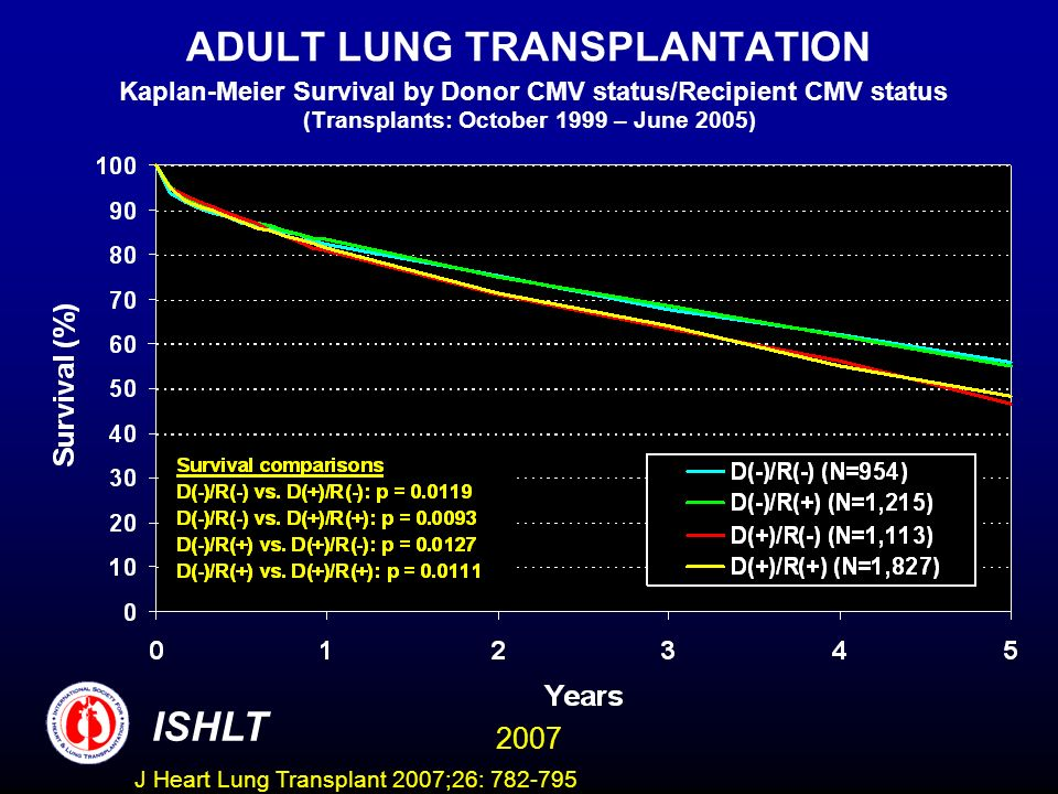 ADULT LUNG TRANSPLANTATION Kaplan-Meier Survival by Donor CMV status/Recipient CMV status (Transplants: October 1999 – June 2005) ISHLT 2007 J Heart Lung Transplant 2007;26: 782-795