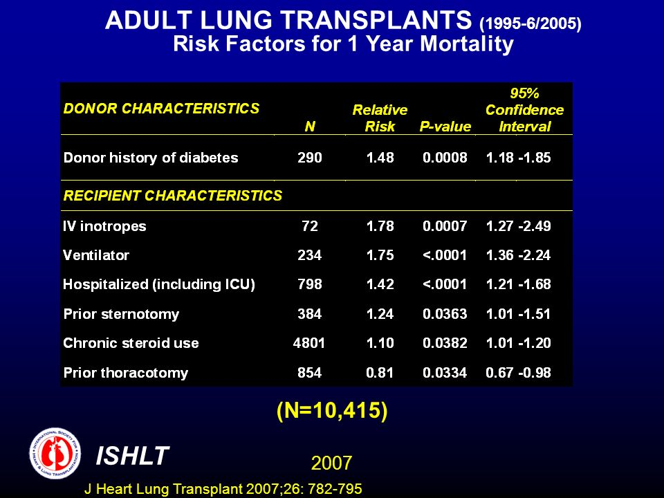 ADULT LUNG TRANSPLANTS (1995-6/2005) Risk Factors for 1 Year Mortality ISHLT 2007 (N=10,415) J Heart Lung Transplant 2007;26: 782-795