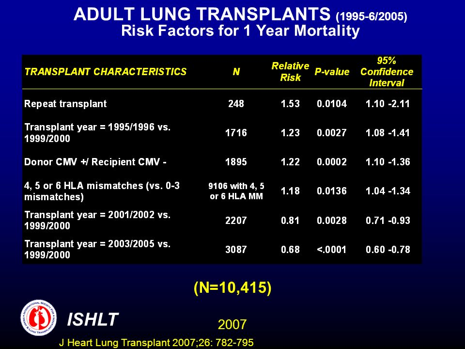 ADULT LUNG TRANSPLANTS (1995-6/2005) Risk Factors for 1 Year Mortality ISHLT 2007 (N=10,415) J Heart Lung Transplant 2007;26: