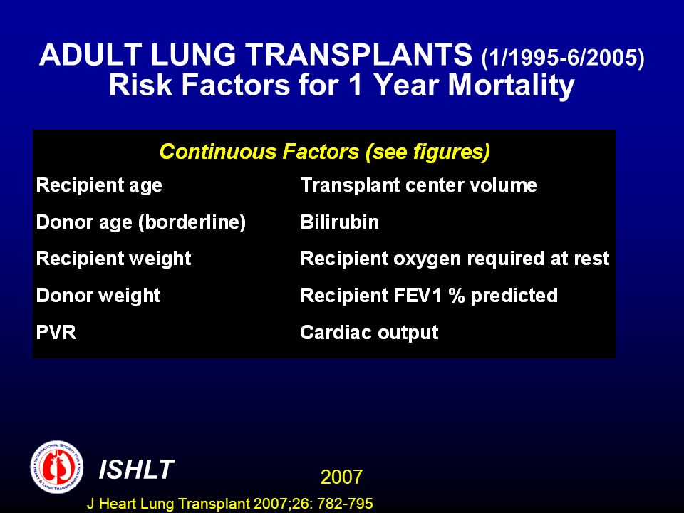 ADULT LUNG TRANSPLANTS (1/1995-6/2005) Risk Factors for 1 Year Mortality ISHLT 2007 J Heart Lung Transplant 2007;26: 782-795