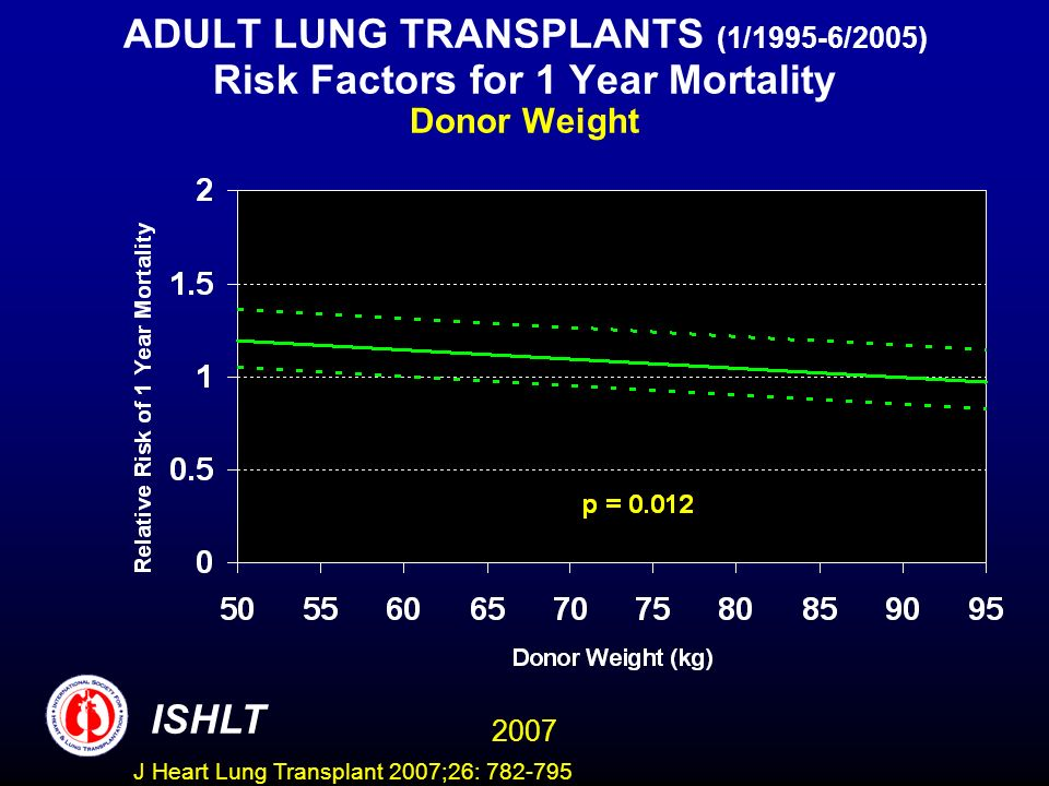 ADULT LUNG TRANSPLANTS (1/1995-6/2005) Risk Factors for 1 Year Mortality Donor Weight ISHLT 2007 J Heart Lung Transplant 2007;26: 782-795