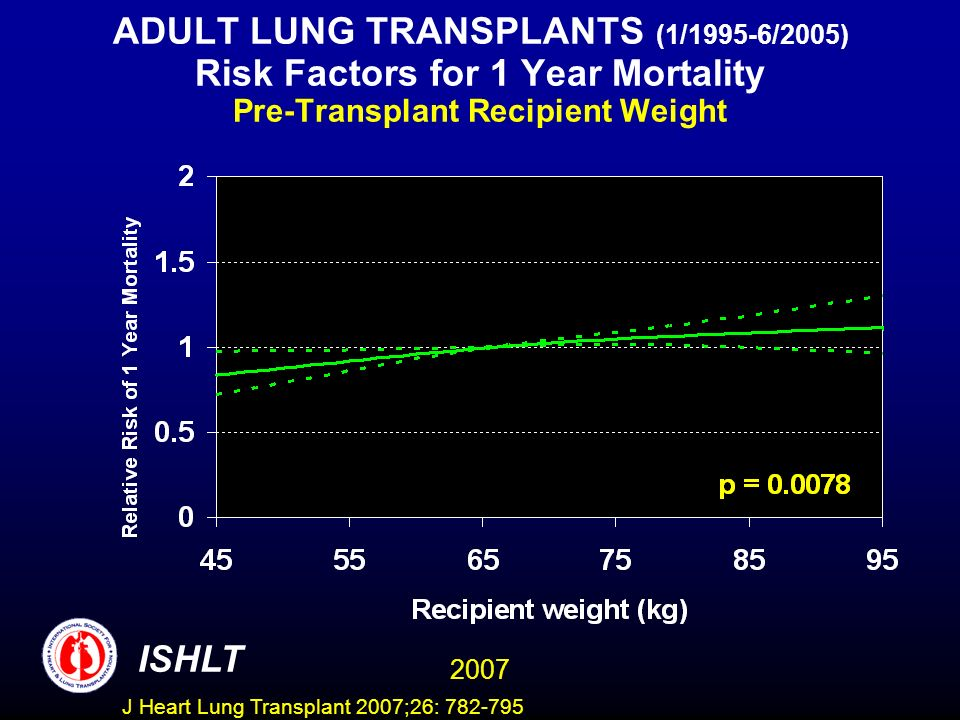 ADULT LUNG TRANSPLANTS (1/1995-6/2005) Risk Factors for 1 Year Mortality Pre-Transplant Recipient Weight ISHLT 2007 J Heart Lung Transplant 2007;26:
