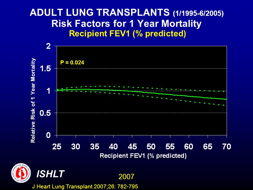 ADULT LUNG TRANSPLANTS (1/1995-6/2005) Risk Factors for 1 Year Mortality Recipient FEV1 (% predicted) ISHLT 2007 J Heart Lung Transplant 2007;26: 782-795