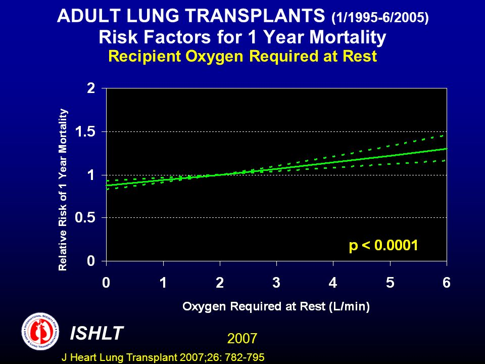 ADULT LUNG TRANSPLANTS (1/1995-6/2005) Risk Factors for 1 Year Mortality Recipient Oxygen Required at Rest ISHLT 2007 J Heart Lung Transplant 2007;26: 782-795