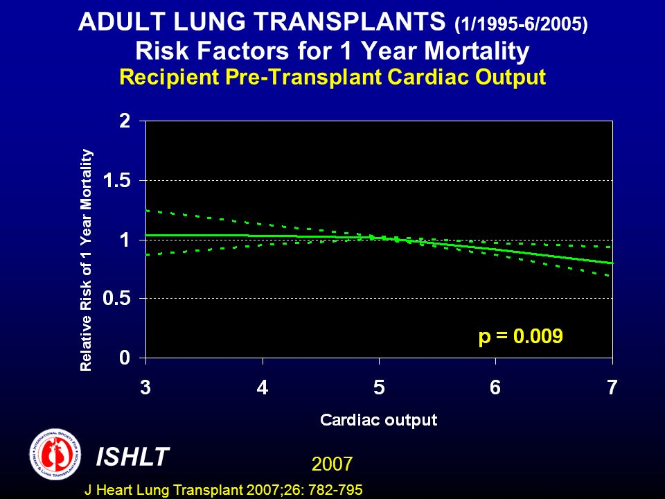 ADULT LUNG TRANSPLANTS (1/1995-6/2005) Risk Factors for 1 Year Mortality Recipient Pre-Transplant Cardiac Output ISHLT 2007 J Heart Lung Transplant 2007;26: 782-795