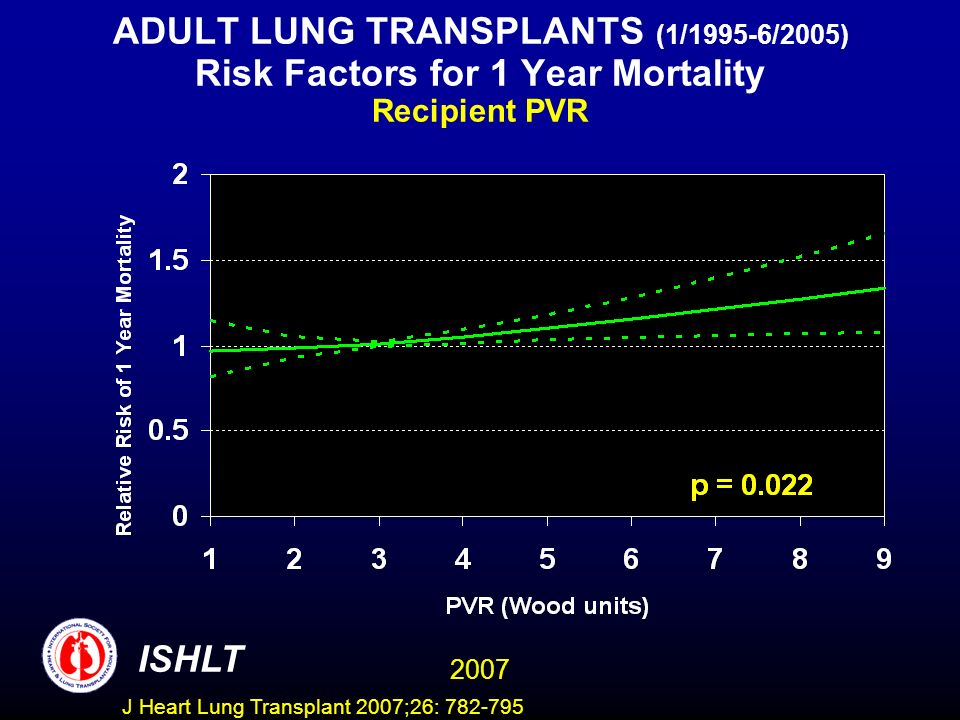 ADULT LUNG TRANSPLANTS (1/1995-6/2005) Risk Factors for 1 Year Mortality Recipient PVR ISHLT 2007 J Heart Lung Transplant 2007;26: 782-795