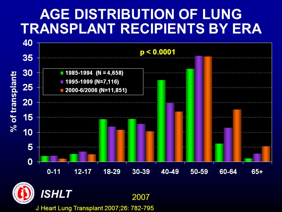 AGE DISTRIBUTION OF LUNG TRANSPLANT RECIPIENTS BY ERA ISHLT 2007 J Heart Lung Transplant 2007;26: