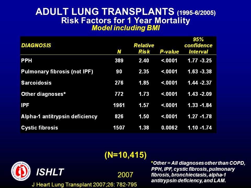 ADULT LUNG TRANSPLANTS (1995-6/2005) Risk Factors for 1 Year Mortality Model including BMI (N=10,415) ISHLT 2007 *Other = All diagnoses other than COPD, PPH, IPF, cystic fibrosis, pulmonary fibrosis, bronchiectasis, alpha-1 antitrypsin deficiency, and LAM.