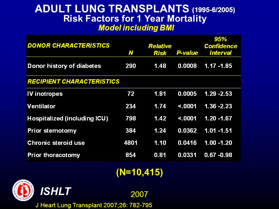 ADULT LUNG TRANSPLANTS (1995-6/2005) Risk Factors for 1 Year Mortality Model including BMI ISHLT 2007 (N=10,415) J Heart Lung Transplant 2007;26: