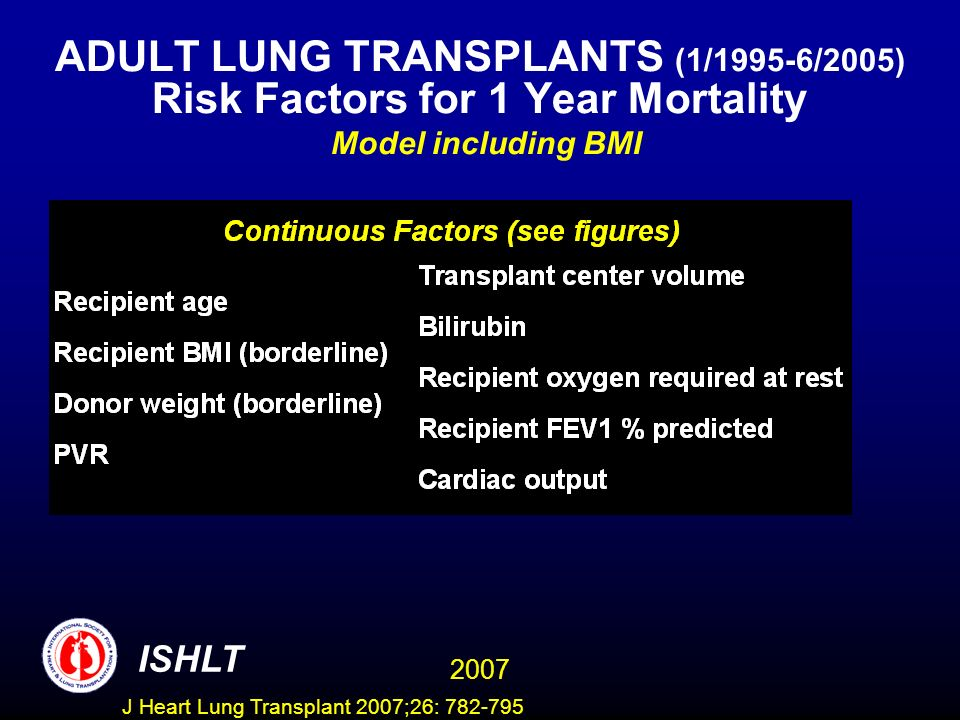 ADULT LUNG TRANSPLANTS (1/1995-6/2005) Risk Factors for 1 Year Mortality Model including BMI ISHLT 2007 J Heart Lung Transplant 2007;26: 782-795