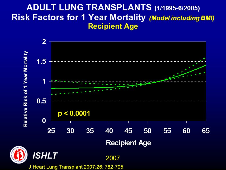 ADULT LUNG TRANSPLANTS (1/1995-6/2005) Risk Factors for 1 Year Mortality (Model including BMI) Recipient Age ISHLT 2007 J Heart Lung Transplant 2007;26: 782-795