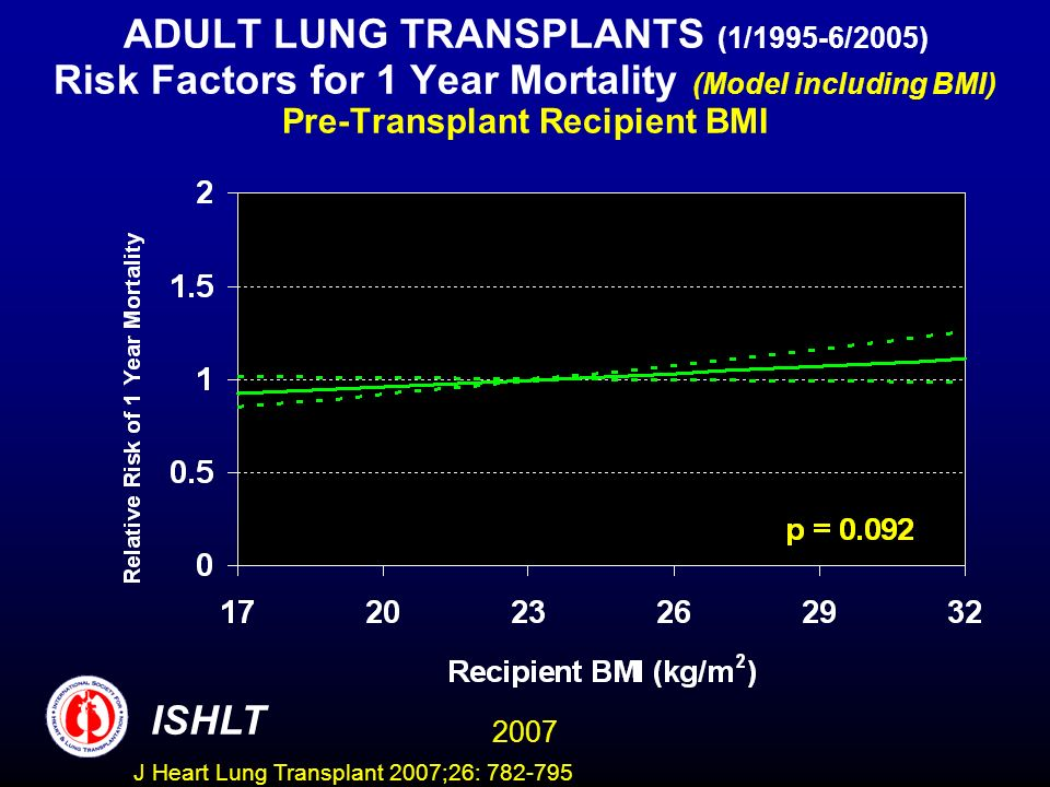 ADULT LUNG TRANSPLANTS (1/1995-6/2005) Risk Factors for 1 Year Mortality (Model including BMI) Pre-Transplant Recipient BMI ISHLT 2007 J Heart Lung Transplant 2007;26: