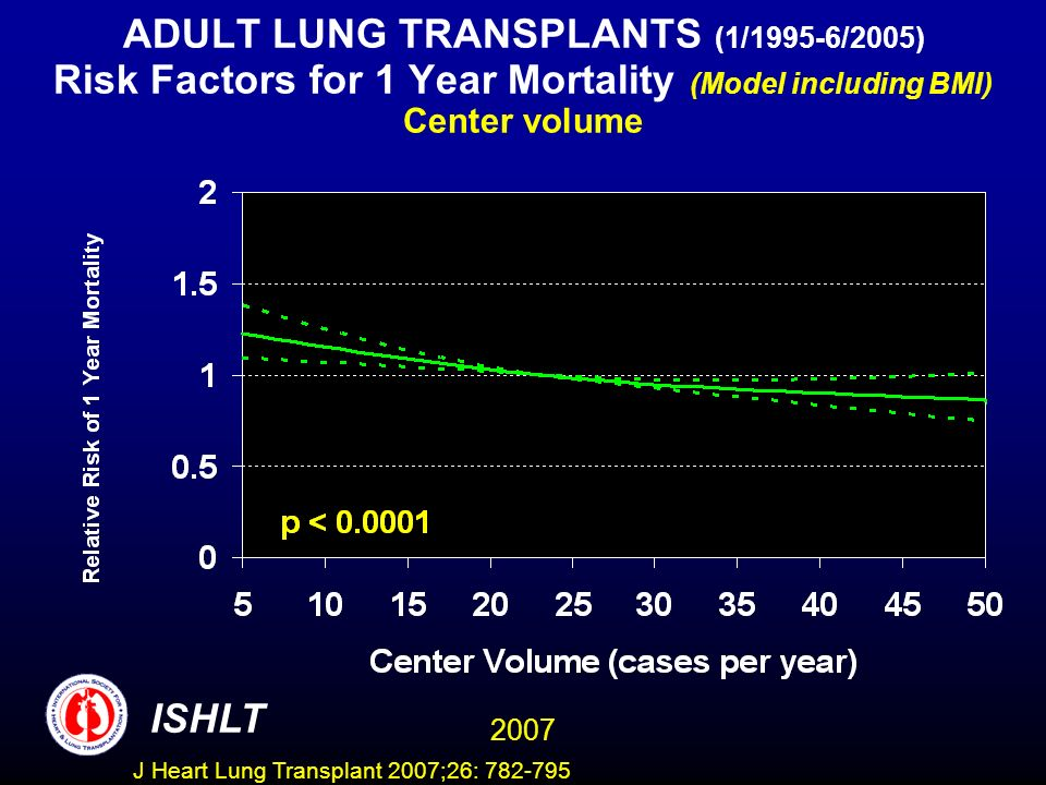 ADULT LUNG TRANSPLANTS (1/1995-6/2005) Risk Factors for 1 Year Mortality (Model including BMI) Center volume ISHLT 2007 J Heart Lung Transplant 2007;26: