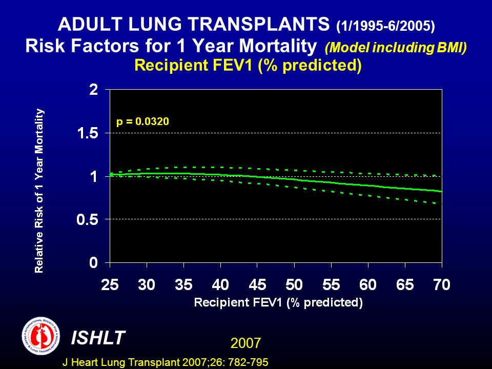 ADULT LUNG TRANSPLANTS (1/1995-6/2005) Risk Factors for 1 Year Mortality (Model including BMI) Recipient FEV1 (% predicted) ISHLT 2007 J Heart Lung Transplant 2007;26: 782-795