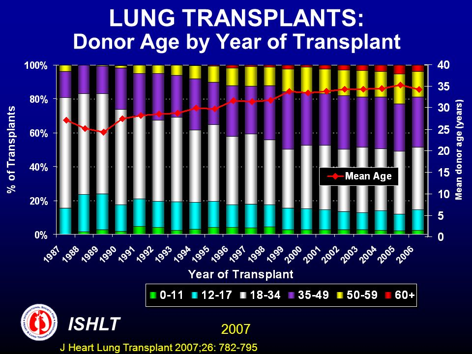 LUNG TRANSPLANTS: Donor Age by Year of Transplant ISHLT 2007 J Heart Lung Transplant 2007;26: 782-795