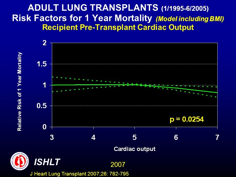 ADULT LUNG TRANSPLANTS (1/1995-6/2005) Risk Factors for 1 Year Mortality (Model including BMI) Recipient Pre-Transplant Cardiac Output ISHLT 2007 J Heart Lung Transplant 2007;26: