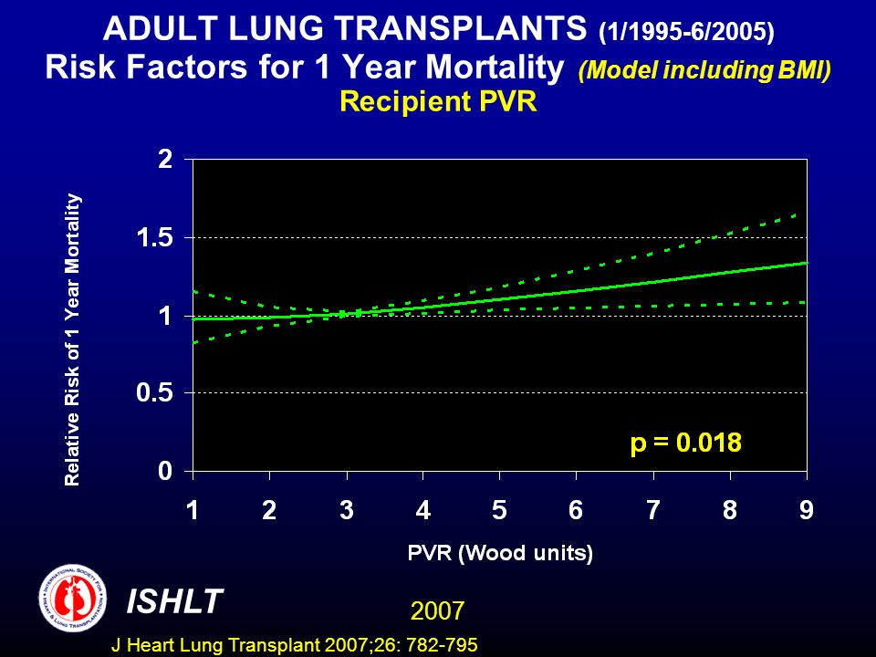 ADULT LUNG TRANSPLANTS (1/1995-6/2005) Risk Factors for 1 Year Mortality (Model including BMI) Recipient PVR ISHLT 2007 J Heart Lung Transplant 2007;26: