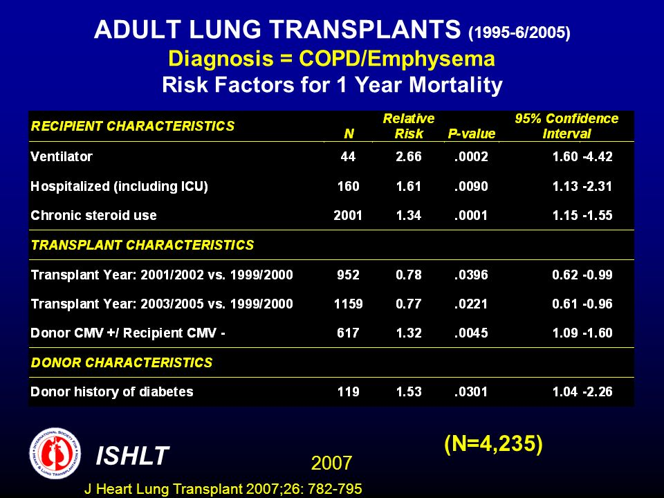 ADULT LUNG TRANSPLANTS (1995-6/2005) Diagnosis = COPD/Emphysema Risk Factors for 1 Year Mortality (N=4,235) ISHLT 2007 J Heart Lung Transplant 2007;26: