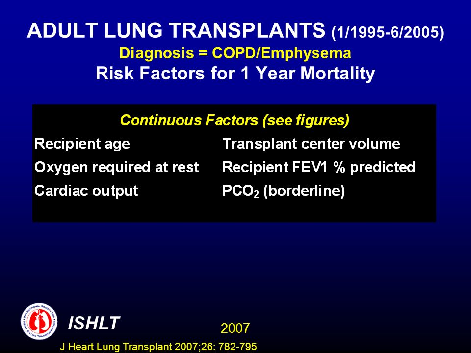 ADULT LUNG TRANSPLANTS (1/1995-6/2005) Diagnosis = COPD/Emphysema Risk Factors for 1 Year Mortality ISHLT 2007 J Heart Lung Transplant 2007;26: